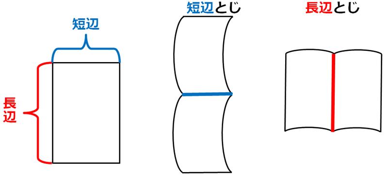 両面印刷の「長辺綴じ」「短辺綴じ」(出典:brotherサポートブログ)